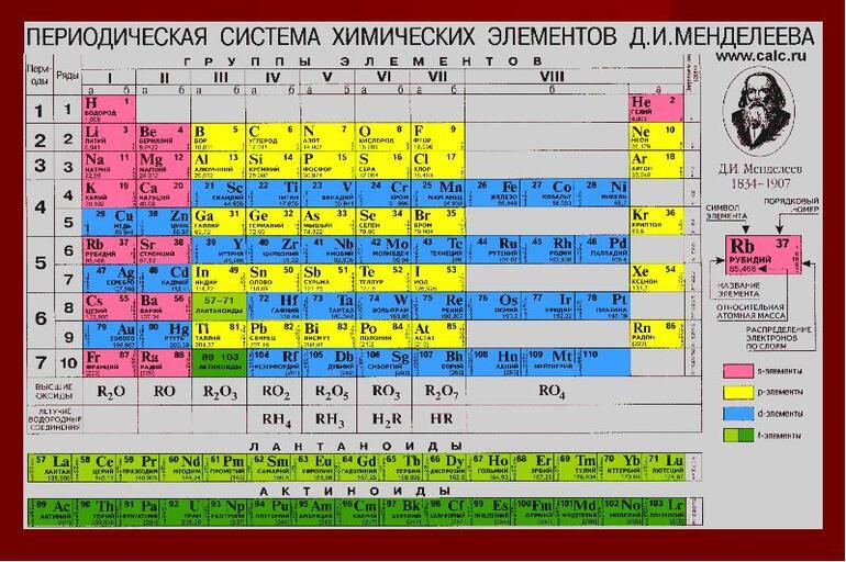 Mendeleyev nomidagi Xalqaro olimpiada masalalaridan namunalar