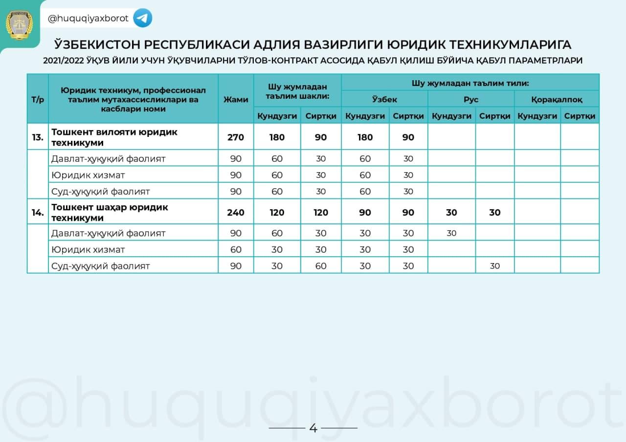 DTM 2021-2022 Yuridik texnikum qabul parametrlari kvotalar ...